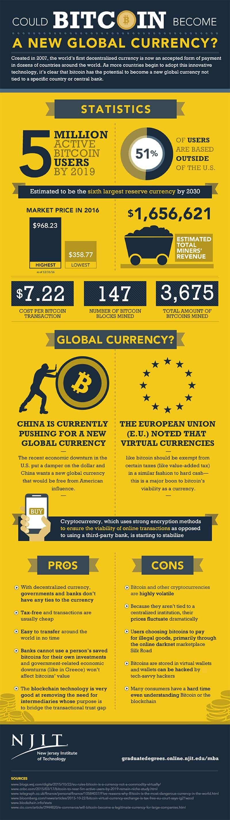 Image of Bitcoin Infographic Being a Global Currency.