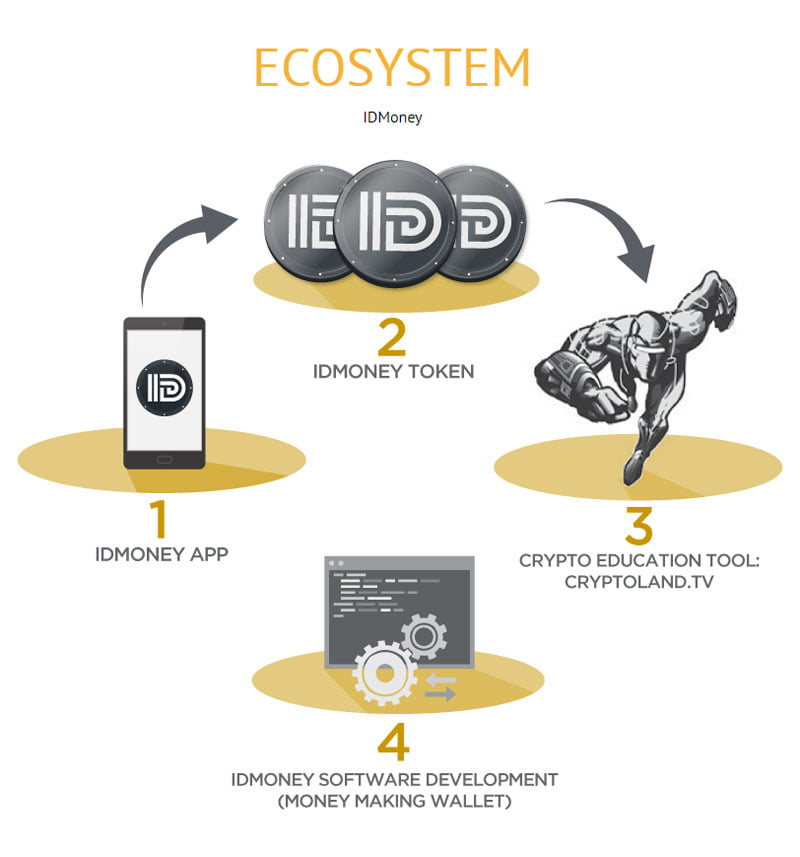 Image of IDmoney Token and Ecosystem.