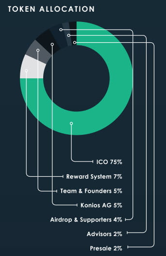 Image of Konios Token Distribution.