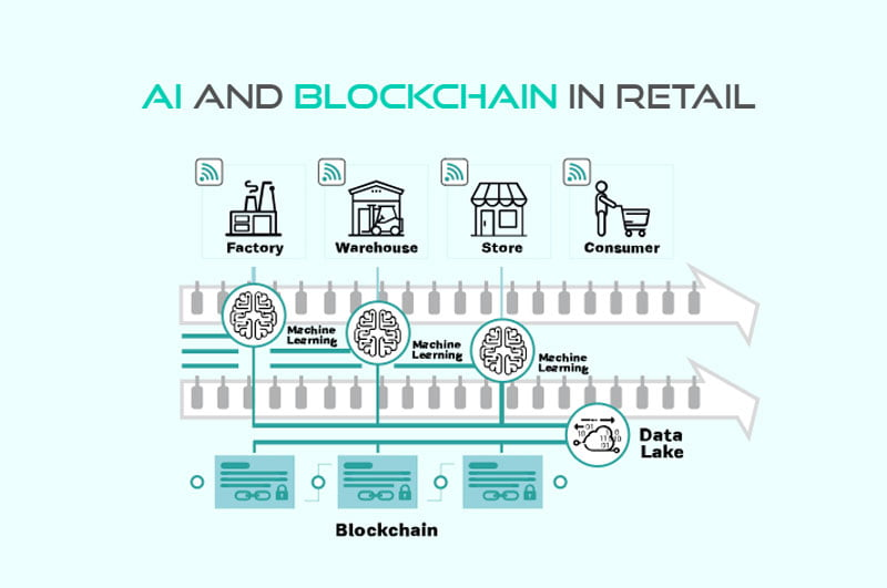 Picture with Blockchain in Retail
